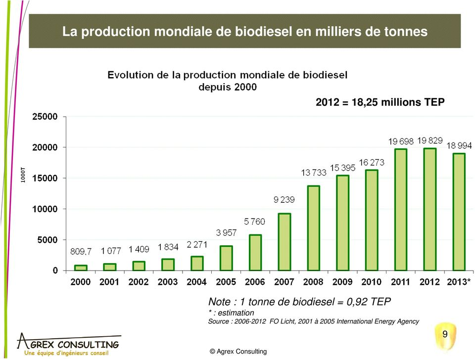 biodiesel = 0,92 TEP * : estimation Source :
