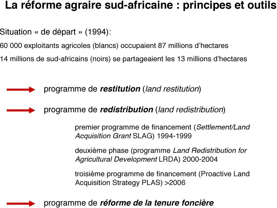 redistribution) premier programme de financement (Settlement/Land Acquisition Grant SLAG) 1994-1999 deuxième phase (programme Land Redistribution for