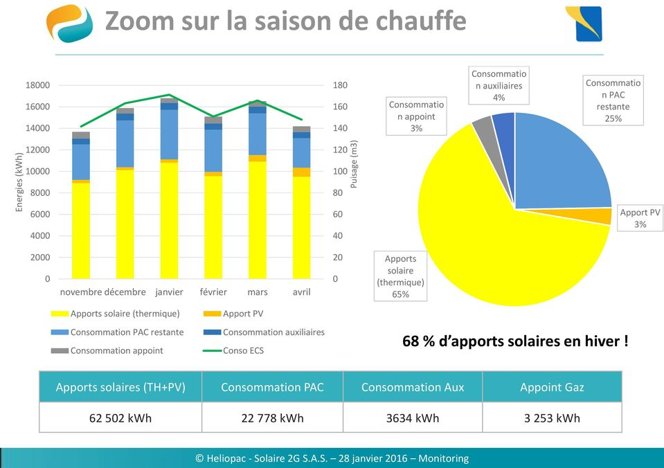 (thermique) 65% Apports solaire (thermique) Consommation PAC restante Consommation appoint Apport PV Consommation auxiliaires Conso ECS