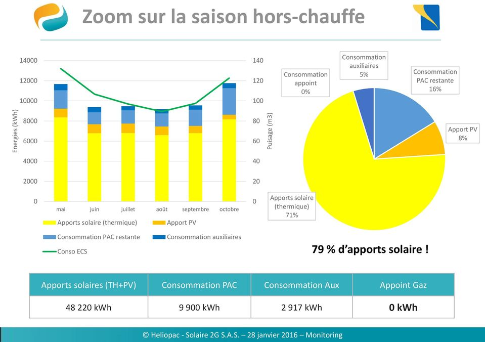 Apports solaire (thermique) Apport PV Apports solaire (thermique) 71% Consommation PAC restante Conso ECS Consommation