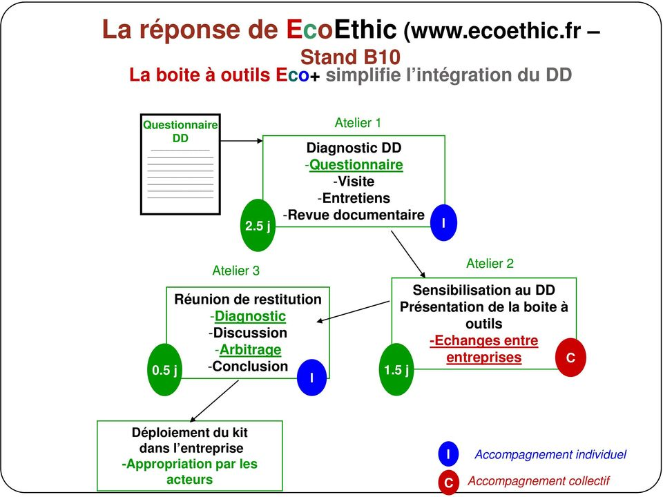 -Visite -Entretiens 2.5 j -Revue documentaire I Atelier 3 Réunion de restitution -Diagnostic -Discussion -Arbitrage 0.