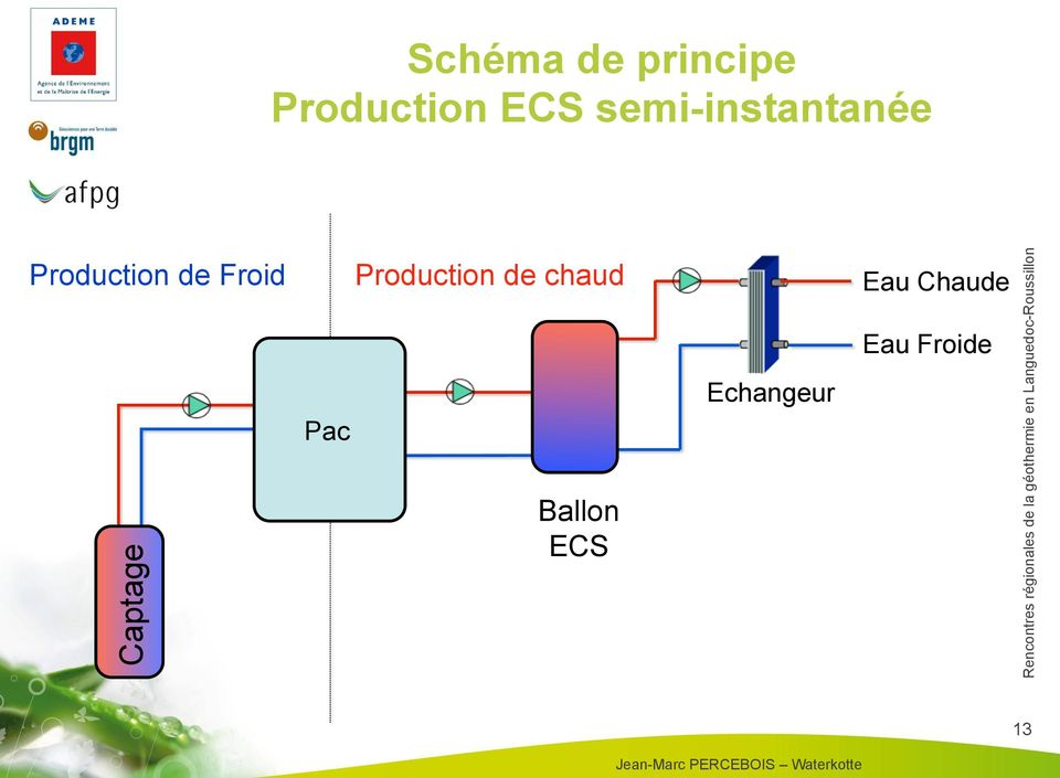 Captage Pac Production de chaud