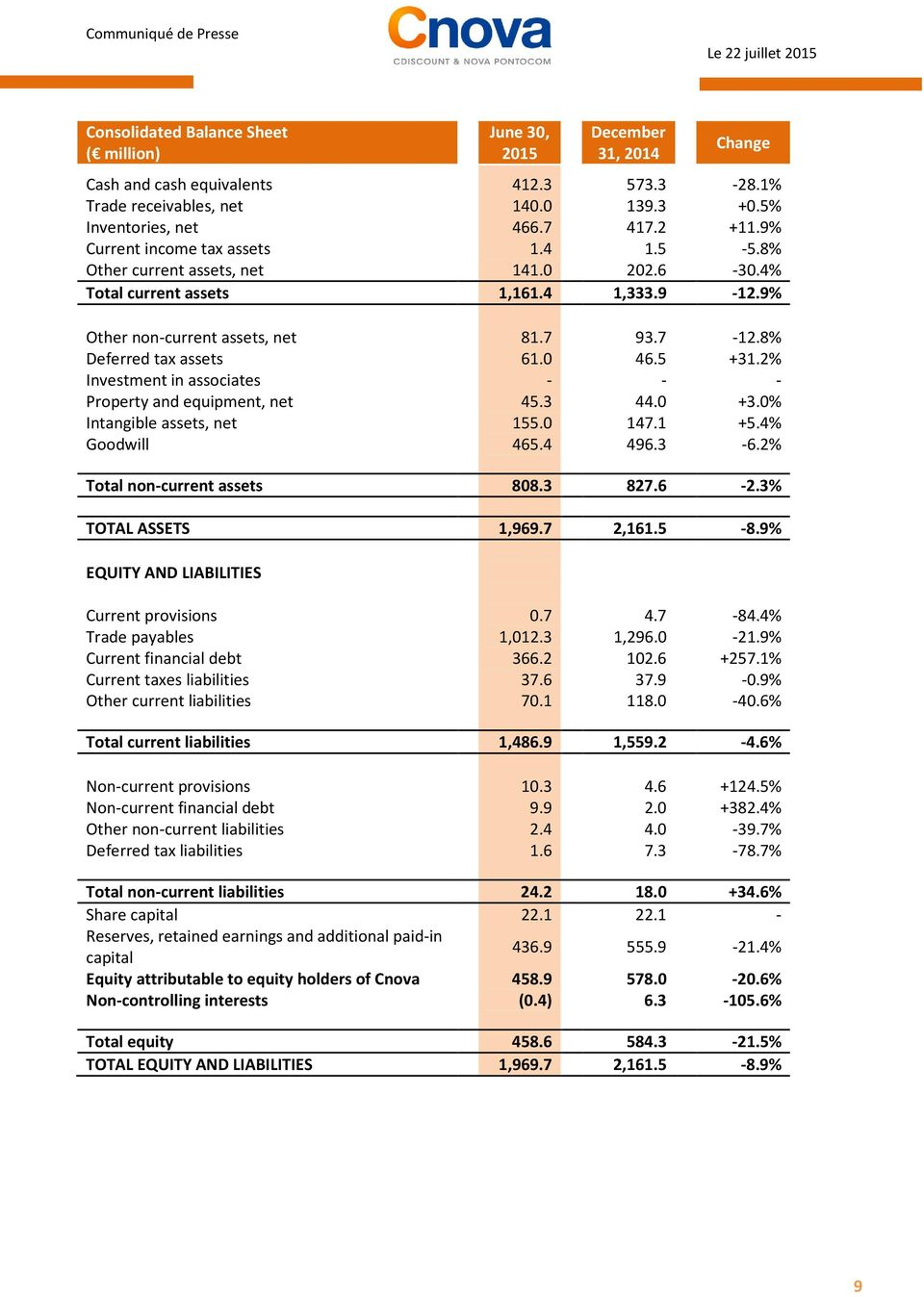 8% Deferred tax assets 61.0 46.5 +31.2% Investment in assciates - - - Prperty and equipment, net 45.3 44.0 +3.0% Intangible assets, net 155.0 147.1 +5.4% Gdwill 465.4 496.3-6.