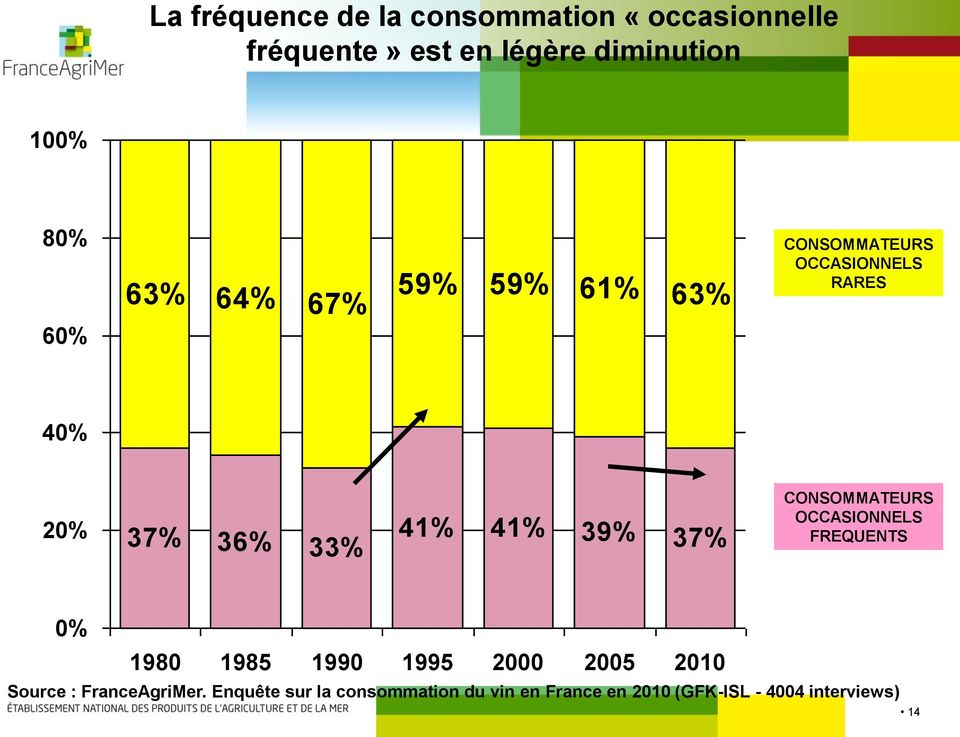 39% 37% CONSOMMATEURS OCCASIONNELS FREQUENTS 0% 1980 1985 1990 1995 2000 2005 2010 Source :