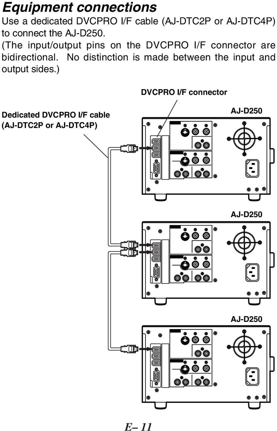 (The input/output pins on the DVCPRO I/F connector are bidirectional.