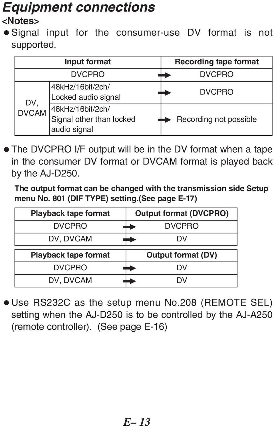 I/F output will be in the DV format when a tape in the consumer DV format or DVCAM format is played back by the AJ-D250. The output format can be changed with the transmission side Setup menu No.
