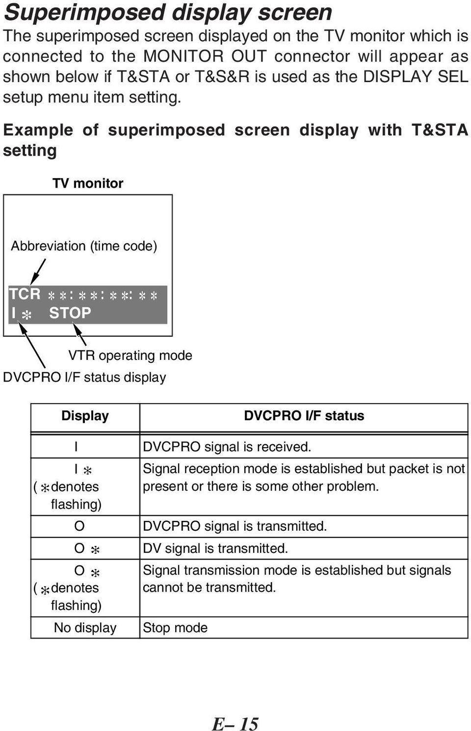 Example of superimposed screen display with T&STA setting TV monitor Abbreviation (time code) TCR : : : I STOP VTR operating mode DVCPRO I/F status display Display I ( denotes