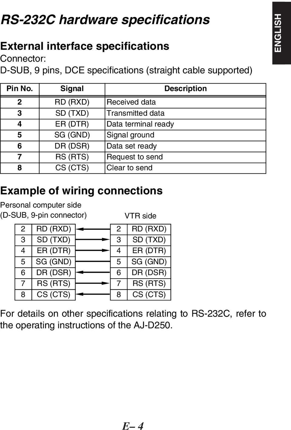 send 8 CS (CTS) Clear to send Example of wiring connections Personal computer side (D-SUB, 9-pin connector) 2 RD (RXD) 3 SD (TXD) 4 ER (DTR) 5 SG (GND) 6 DR (DSR) 7 RS (RTS) 8 CS