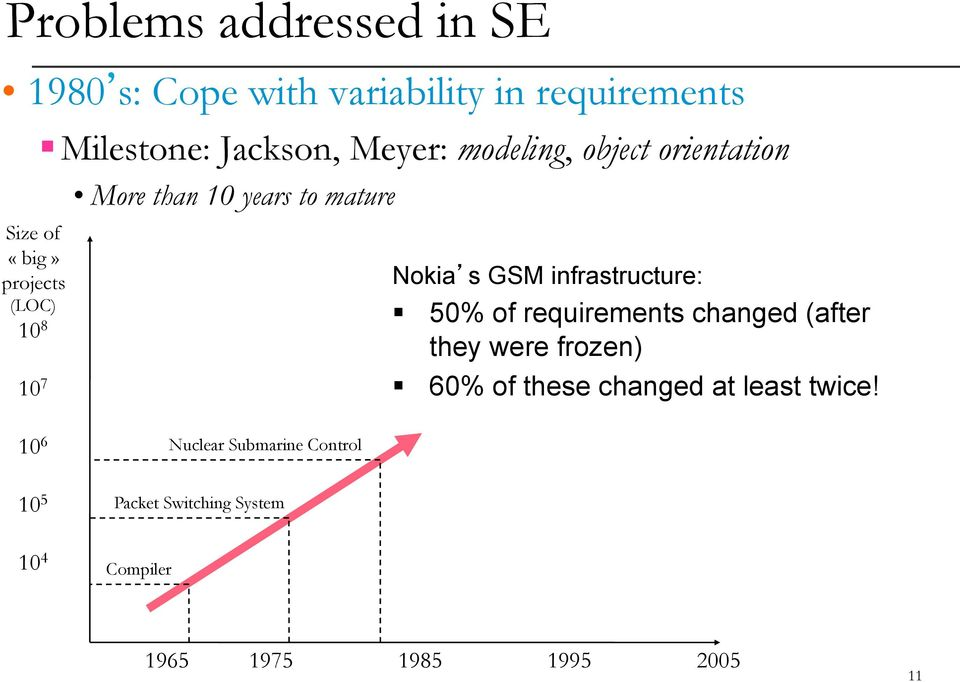 infrastructure: 50% of requirements changed (after they were frozen) 60% of these changed at least