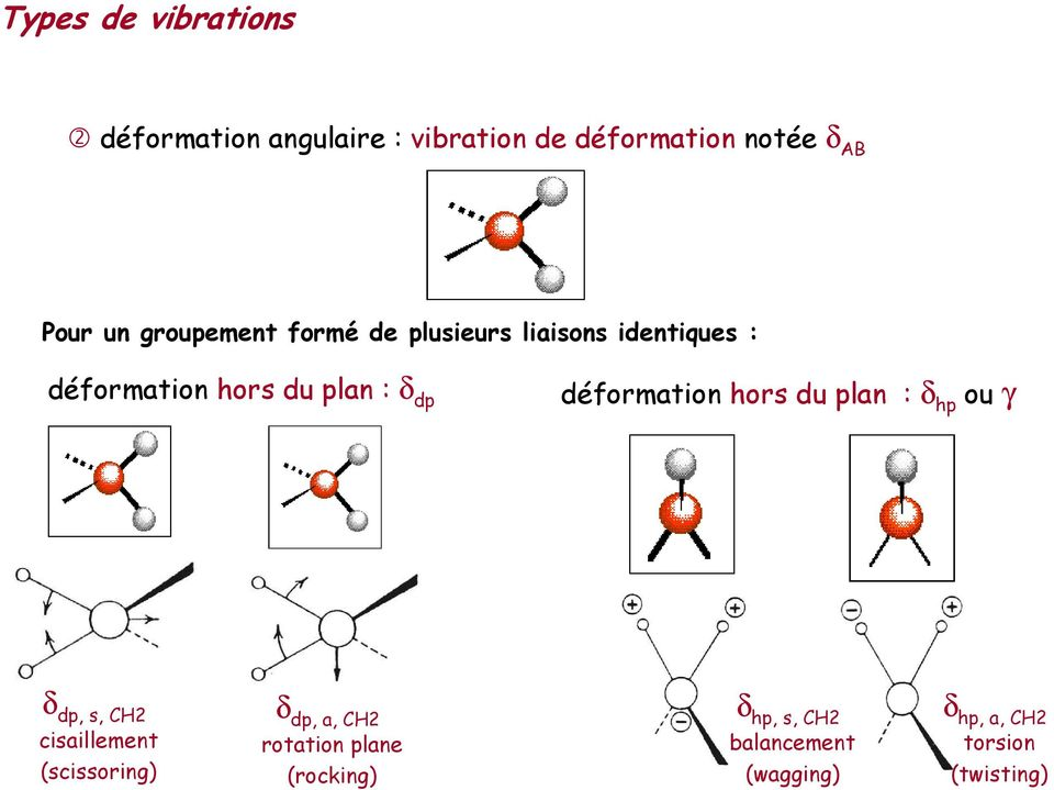 déformation hors du plan : δ hp ou γ δ dp, s, CH2 cisaillement (scissoring) δ dp, a, CH2