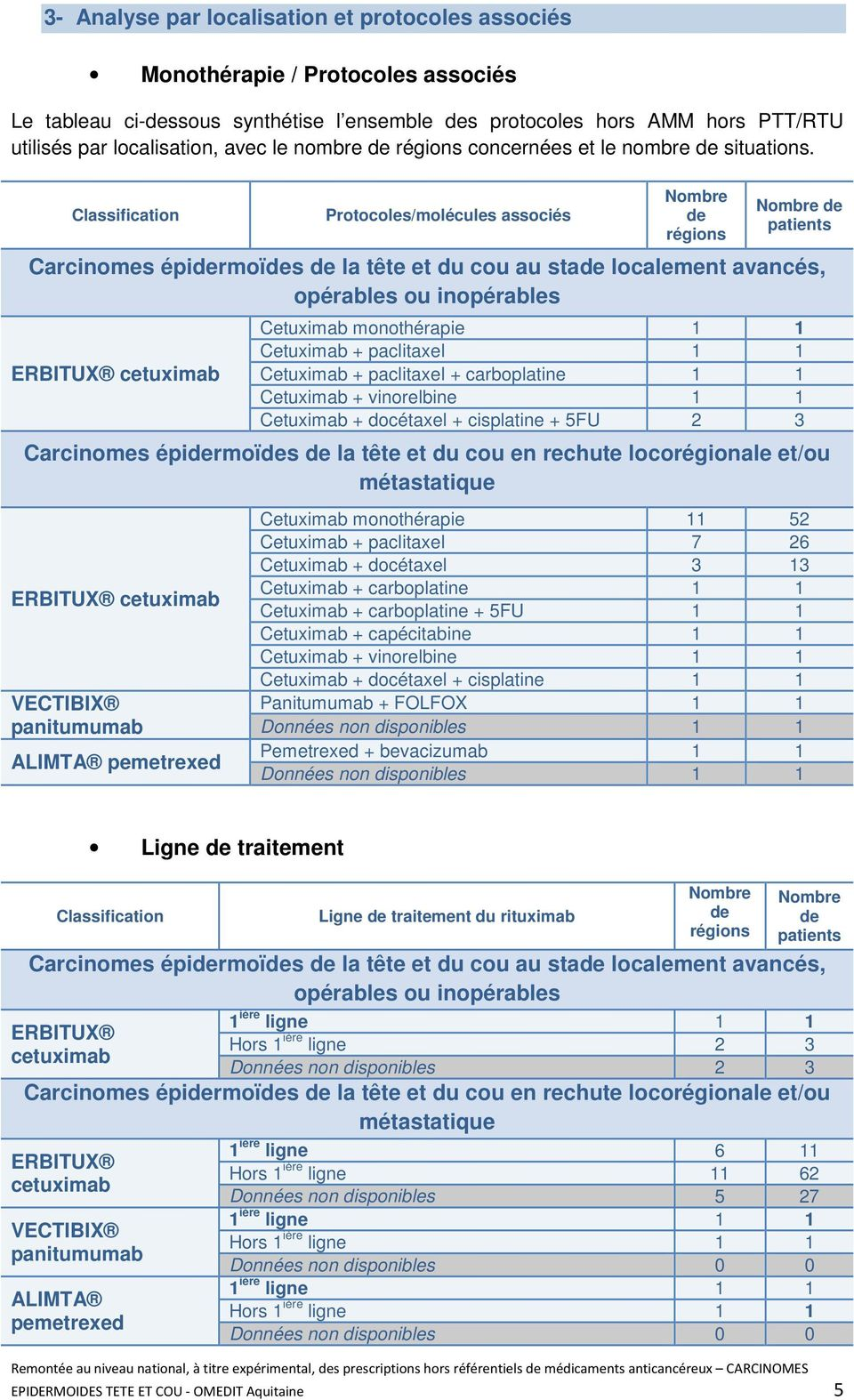 Classification Protocoles/molécules associés Nombre de régions Nombre de patients Carcinomes épidermoïdes de la tête et du cou au stade localement avancés, opérables ou inopérables ERBITUX cetuximab