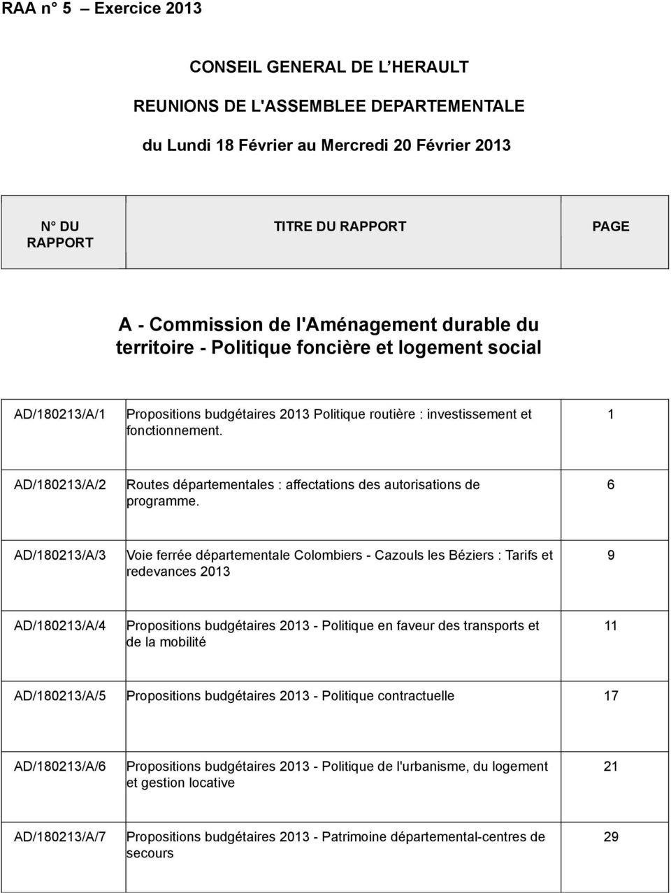 1 AD/180213/A/2 Routes départementales : affectations des autorisations de programme.