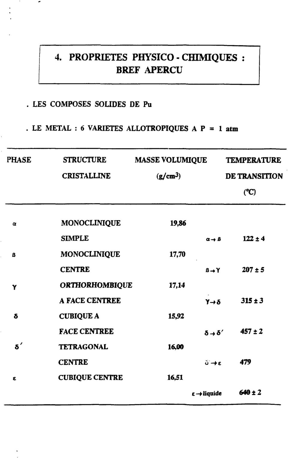 DE TRANSITION ( 0 Q a S Y 5 ô' e MONOCLINIQUE SIMPLE MONOCLINIQUE CENTRE ORTHORHOMBIQUE A FACE CENTREE CUBIQUE