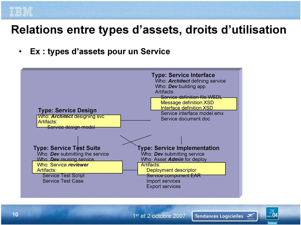 xsd Service interface model.emx Service document.