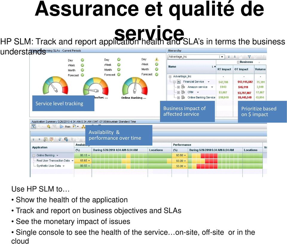 performance over time Use HP SLM to Show the health of the application Track and report on business objectives and