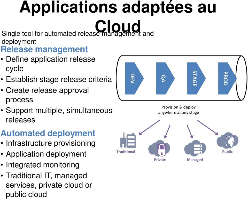 releases Automated deployment Infrastructure provisioning Application deployment Integrated monitoring Traditional IT,