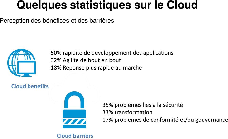 Reponse plus rapide au marche Cloud benefits Cloud barriers 35% problèmes lies