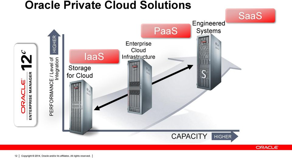 Engineered Systems SaaS Storage for Cloud