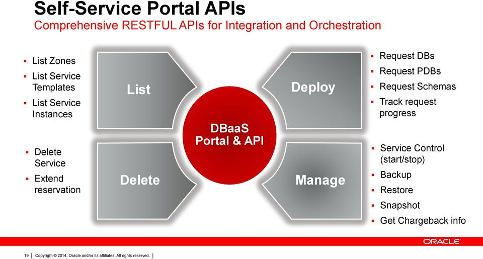 Delete DBaaS Portal & API Deploy Manage Request DBs Request PDBs Request Schemas Track