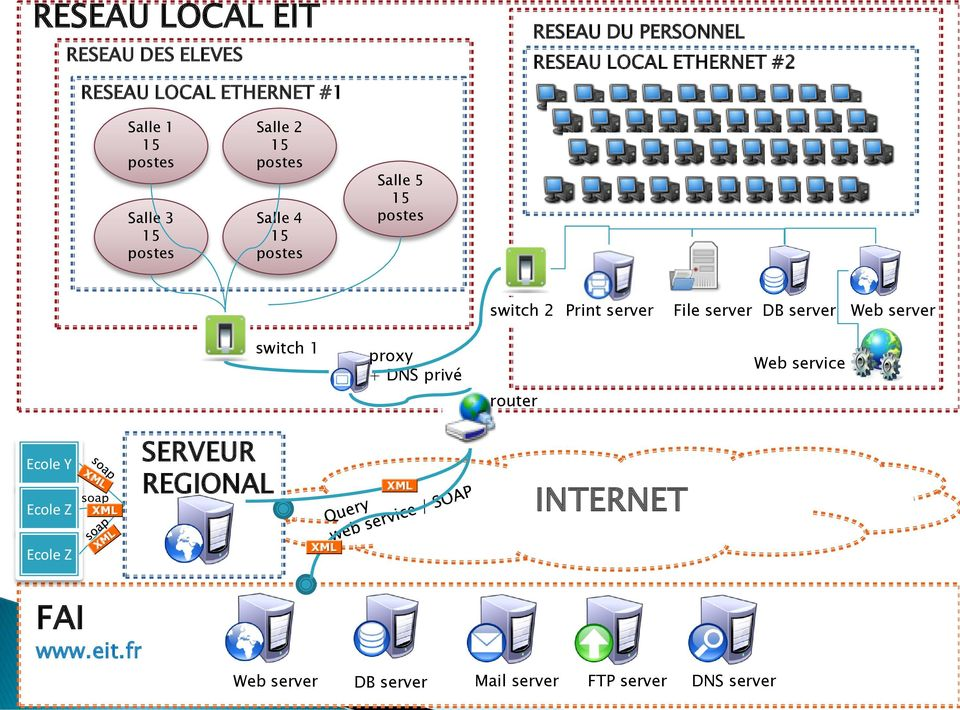 Print server File server DB server Web server switch 1 proxy + DNS privé Web service router Ecole Y Ecole