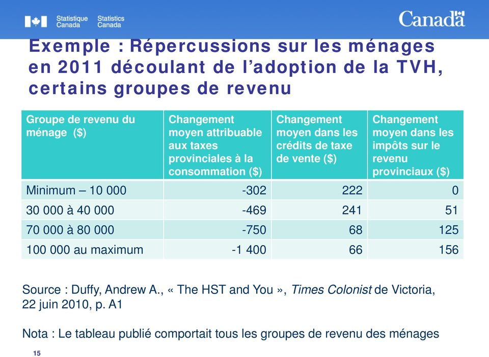 sur le revenu provinciaux ($) Minimum 10 000-302 222 0 30 000 à 40 000-469 241 51 70 000 à 80 000-750 68 125 100 000 au maximum -1 400 66 156 Source :