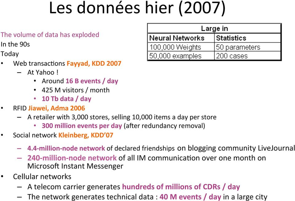 events per day (aher redundancy removal) Social network Kleinberg, KDD 07 4.