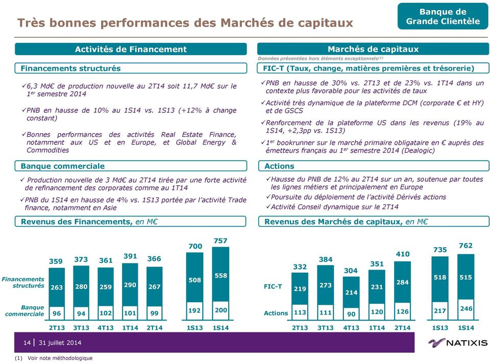 (+12% à change constant) Bonnes performances des activités Real Estate Finance, notamment aux US et en Europe, et Global Energy & Commodities Banque commerciale Activités de Financement Production