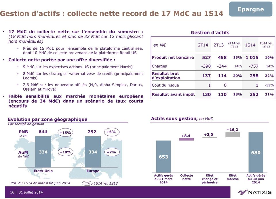 actions US (principalement Harris) 8 Md sur les stratégies «alternatives» de crédit (principalement Loomis) 2,6 Md sur les nouveaux affiliés (H 2 0, Alpha Simplex, Darius, Ossiam et Mirova) Faible