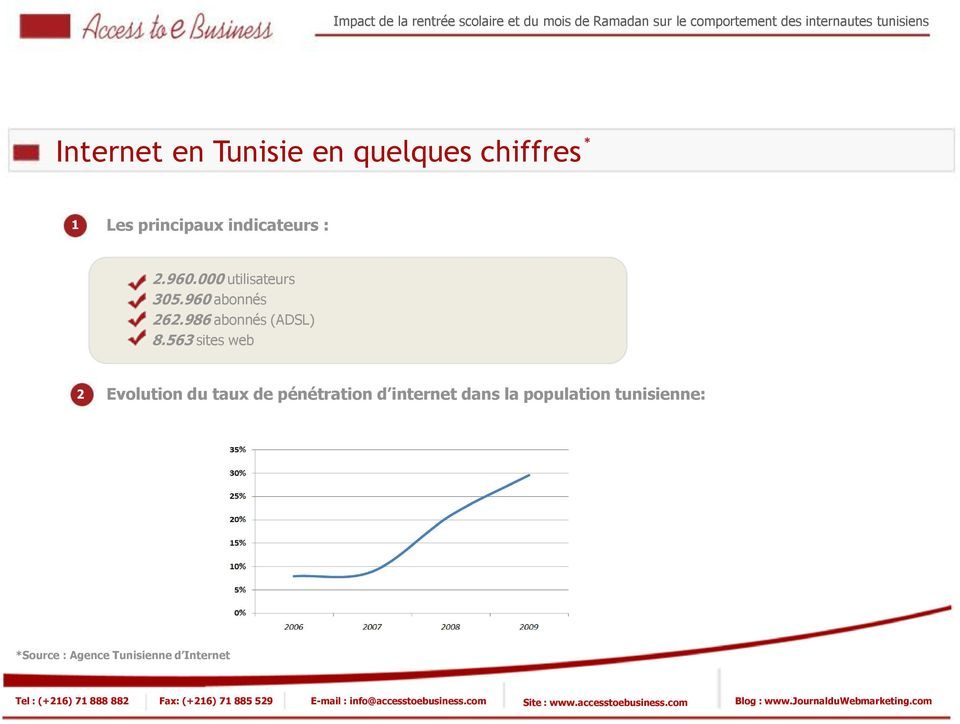 563 sites web Evolution du taux de pénétration d internet dans la population tunisienne: *Source :