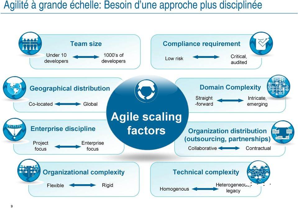 focus Agile scaling factors Domain Complexity Straight -forward Intricate, emerging Organization distribution (outsourcing,