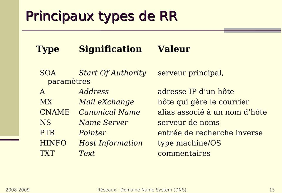 Canonical Name alias associé à un nom d hôte NS Name Server serveur de noms PTR Pointer