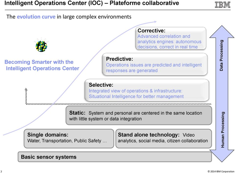 responses are generated Selective: Integrated view of operations & infrastructure: Situational Intelligence for better management Static: and personal are centered in the same