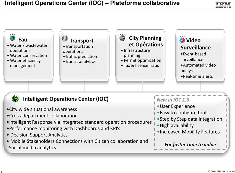 Intelligent Operations Center (IOC) City wide situational awareness Cross-department collaboration Intelligent Response via integrated standard operation procedures Performance monitoring with