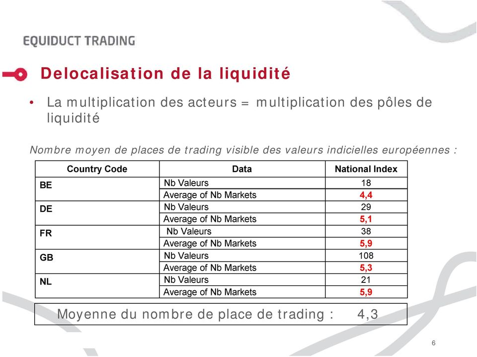 DE Nb Valeurs 29 Average of Nb Markets 5,1 FR Nb Valeurs 38 Average of Nb Markets 5,9 GB Nb Valeurs 108 Average of Nb Markets 5,3