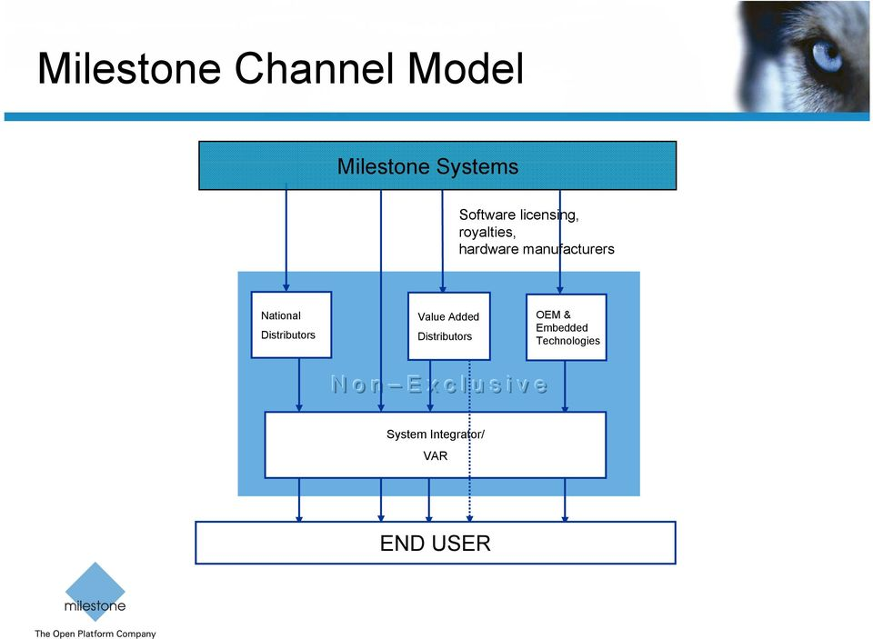 Distributors Value Added Distributors OEM & Embedded