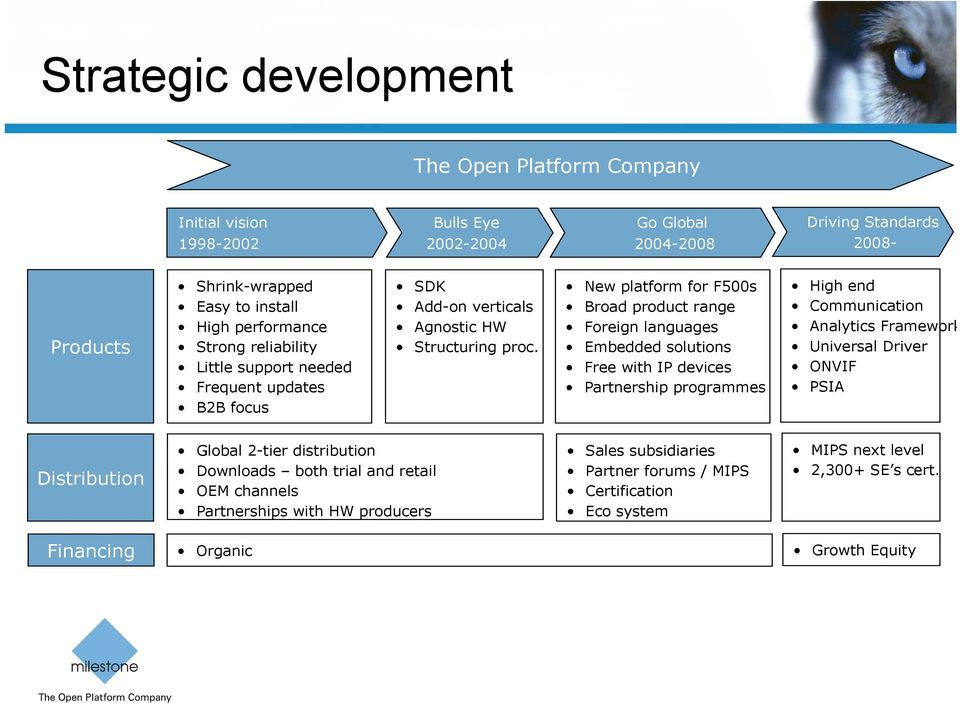 New platform for F500s Broad product range Foreign languages Embedded solutions Free with IP devices Partnership programmes High end Communication Analytics Framework Universal Driver