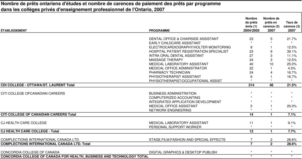 7% PHYSIOTHERAPIST ASSISTANT 6 1 16.7% PHYSIOTHERAPIST/OCCUPATIONAL ASSIST * * * CDI COLLEGE - OTTAWA/ST. LAURENT Total 214 46 21.