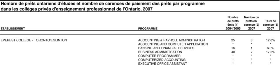 0% ACCOUNTING AND COMPUTER APPLICATION * * * BANKING AND FINANCIAL