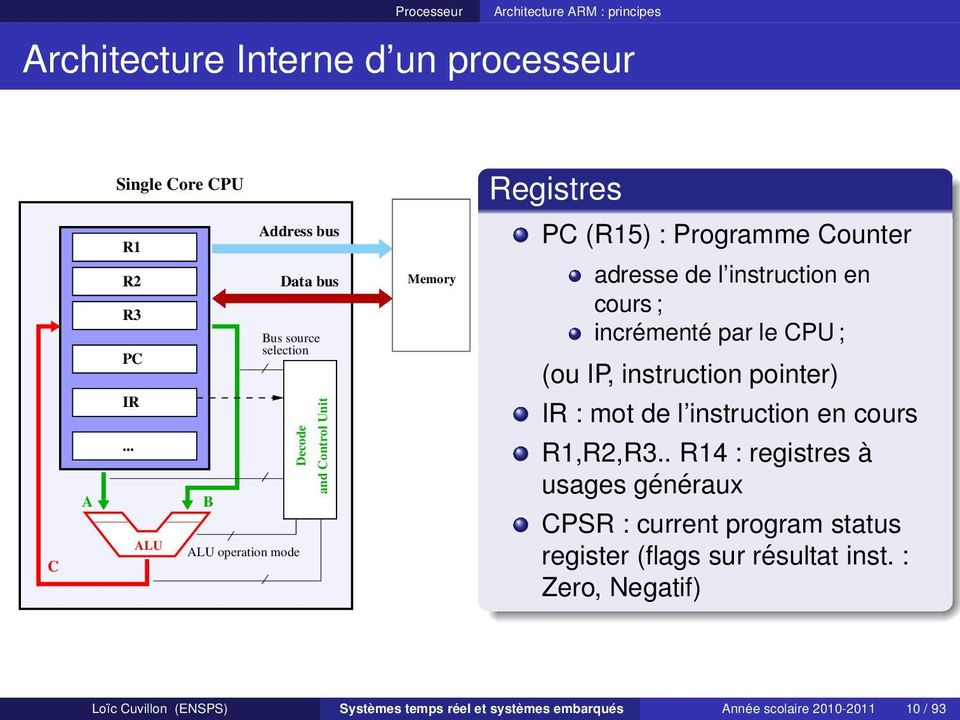 incrémenté par le CPU ; (ou IP, instruction pointer) IR : mot de l instruction en cours R1,R2,R3.