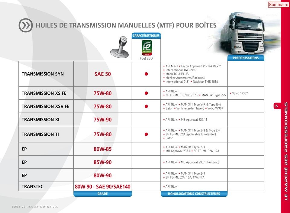 341 Type V-R & Type E-4 Eaton Voith retarder Type C Volvo 97307 TRANSMISSION XI 75W-90 API GL-4 MB Approval 235.
