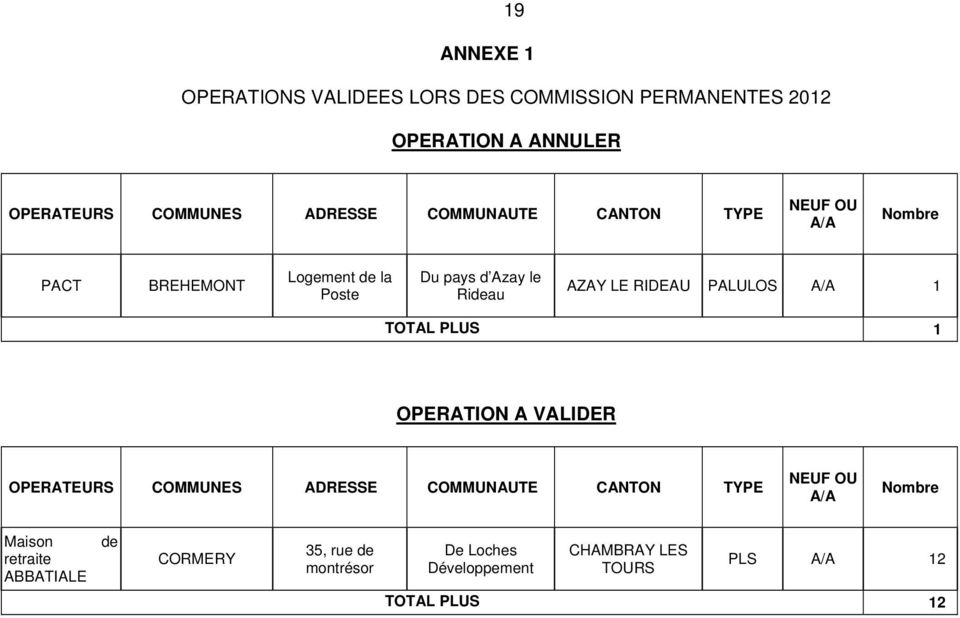 PALULOS A/A 1 TOTAL PLUS 1 OPERATION A VALIDER OPERATEURS COMMUNES ADRESSE COMMUNAUTE CANTON TYPE NEUF OU A/A Nombre