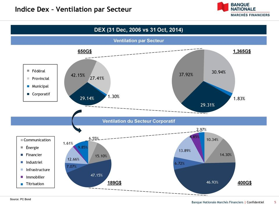83% Ventilation du Secteur Corporatif 2.