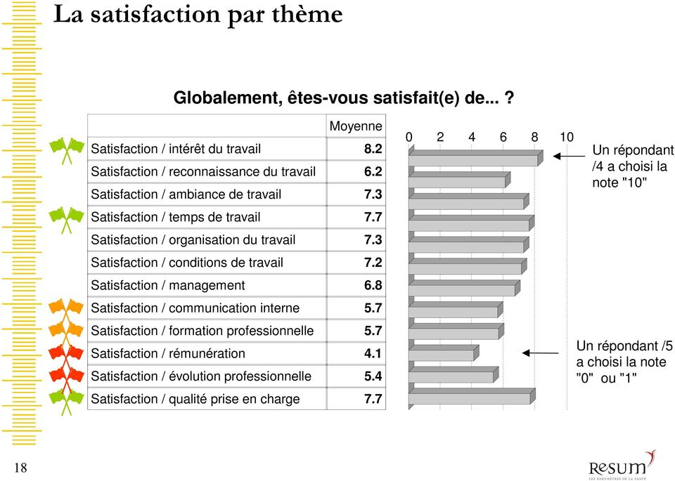 3 Satisfaction / conditions de travail 7.2 Satisfaction / management 6.8 Satisfaction / communication interne 5.7 Satisfaction / formation professionnelle 5.