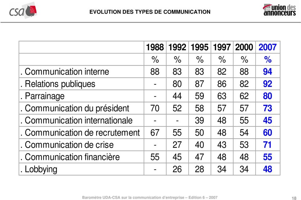 Communication du président 70 52 58 57 57 73. Communication internationale - - 39 48 55 45.