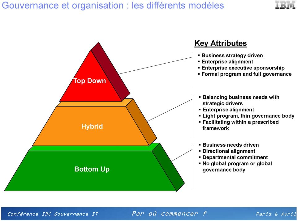 strategic drivers Enterprise alignment Light program, thin governance body Facilitating within a prescribed framework