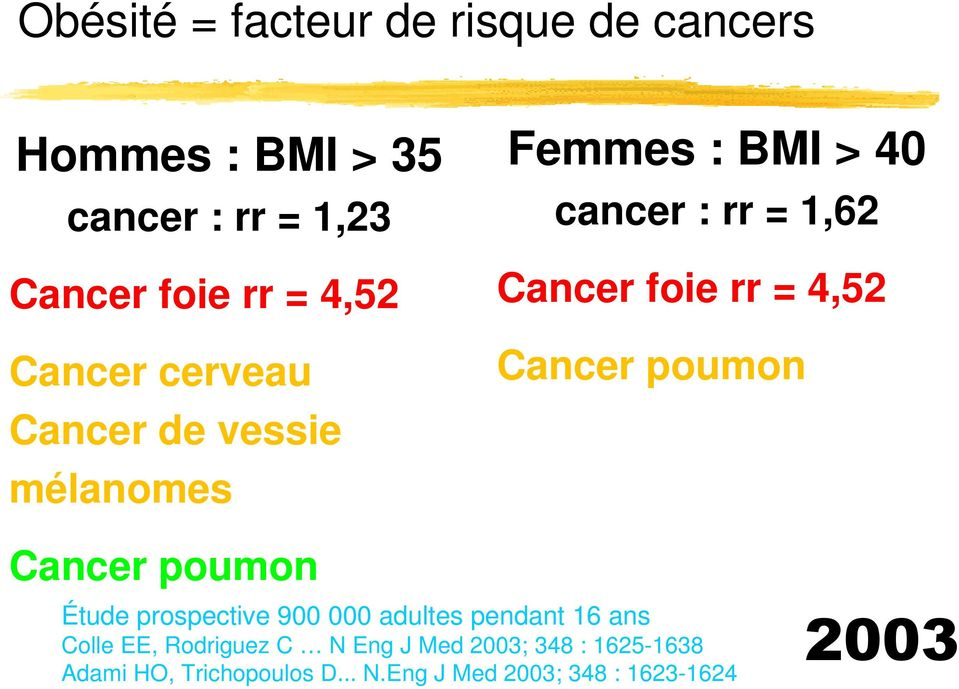 4,52 Cancer poumon Cancer poumon Étude prospective 900 000 adultes pendant 16 ans Colle EE,