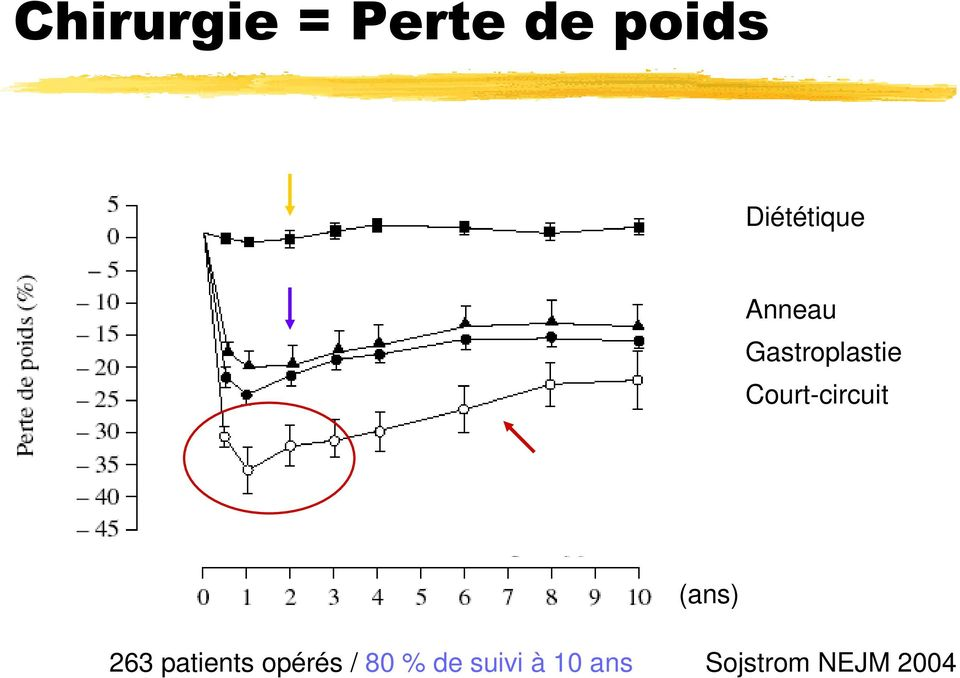 Court-circuit (ans) 263 patients