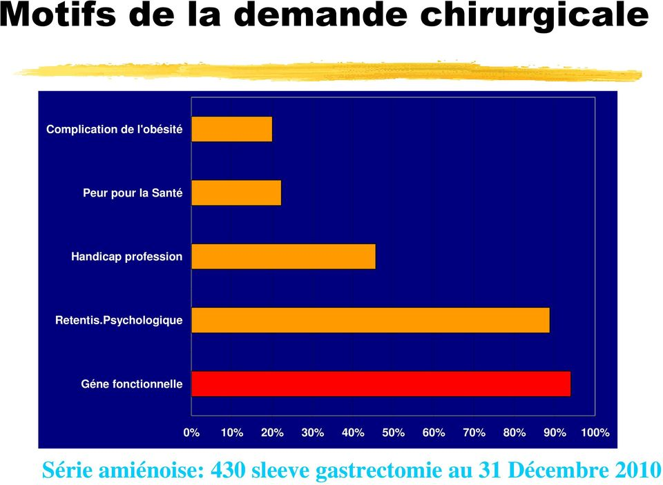 Psychologique Géne fonctionnelle 0% 10% 20% 30% 40% 50% 60%