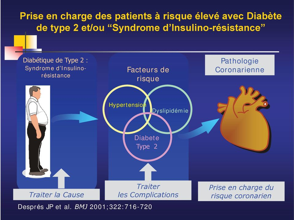 risque Pathologie Coronarienne Hypertension Dyslipidémie Diabete Type 2 Traiter la Cause
