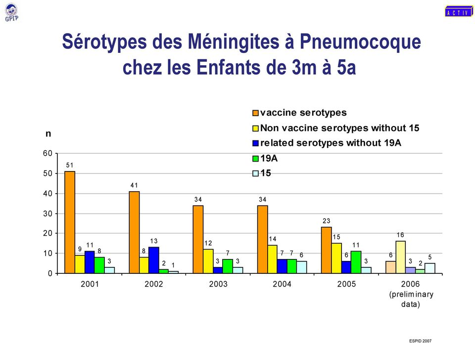 vaccine serotypes without 15 related serotypes without 19A 19A 14 15 16 11